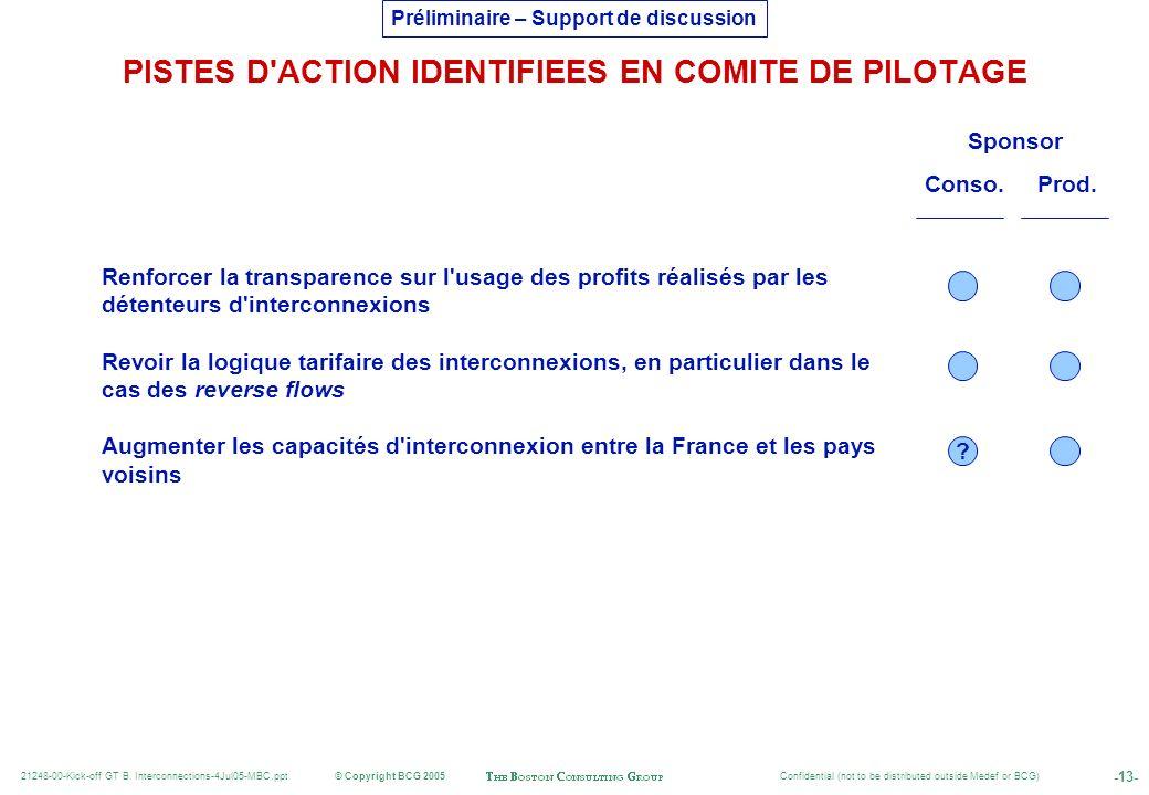 PISTES D ACTION IDENTIFIEES EN COMITE DE PILOTAGE
