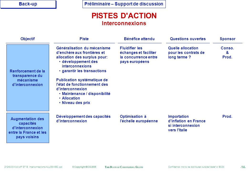 PISTES D ACTION Interconnexions