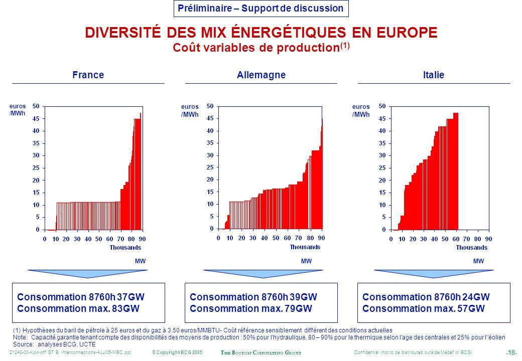 DIVERSITÉ DES MIX ÉNERGÉTIQUES EN EUROPE Coût variables de production(1)