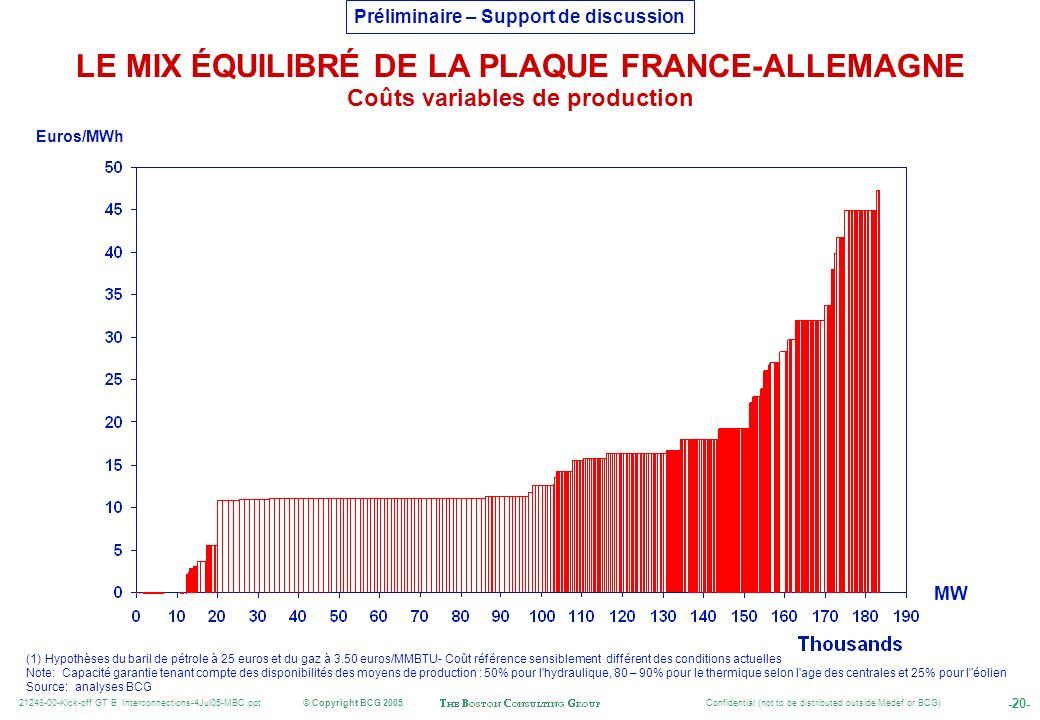 LE MIX ÉQUILIBRÉ DE LA PLAQUE FRANCE-ALLEMAGNE Coûts variables de production