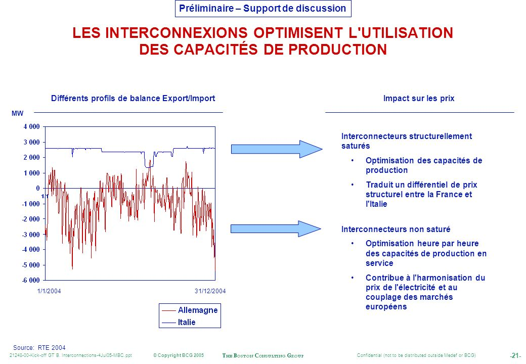Différents profils de balance Export/Import