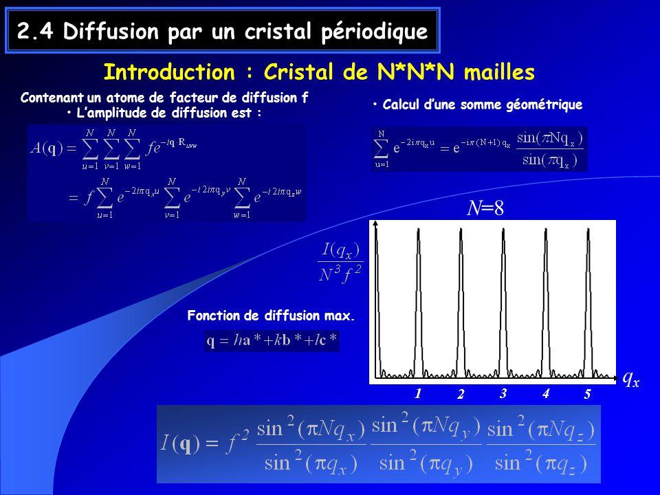 2.4 Diffusion par un cristal périodique