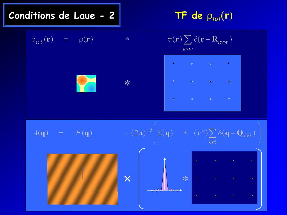 Conditions de Laue - 2 TF de rtot(r) ×