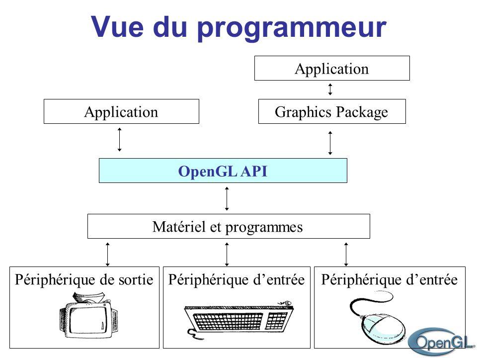Application Application. Graphics Package. OpenGL API. Matériel et programmes. Périphérique de sortie.