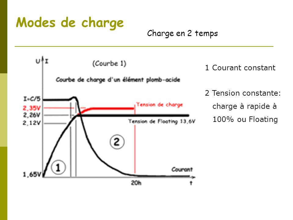 Modes de charge Charge en 2 temps 1 Courant constant