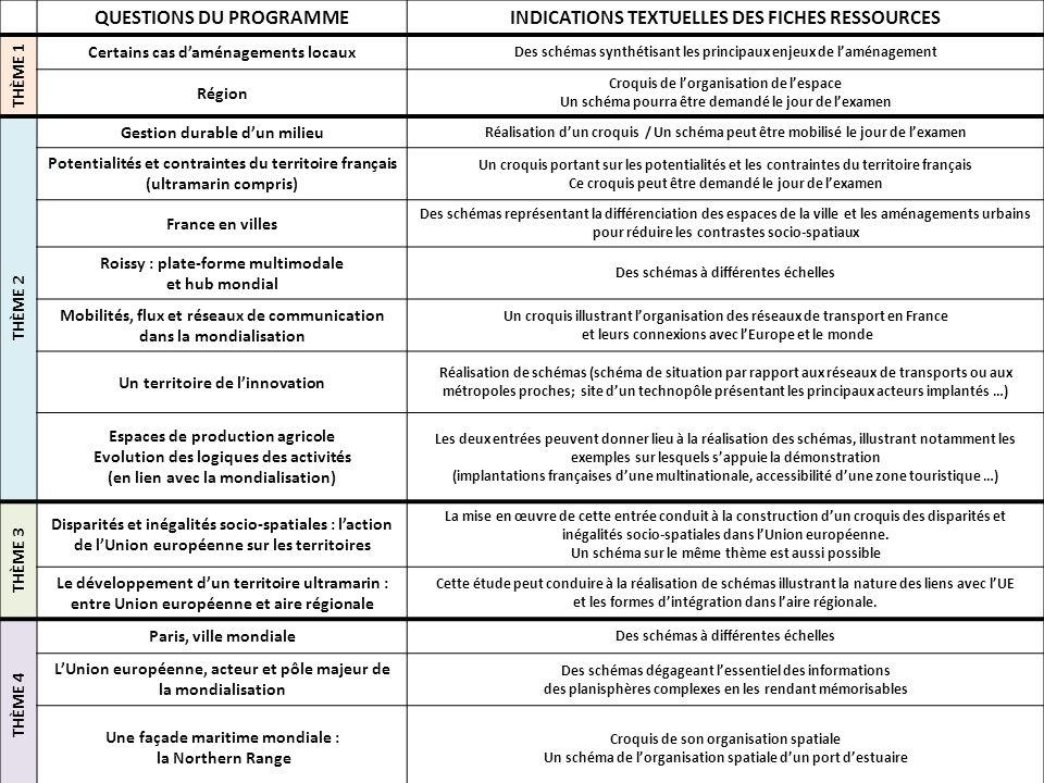 QUESTIONS DU PROGRAMME INDICATIONS TEXTUELLES DES FICHES RESSOURCES