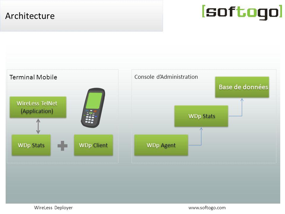 Architecture Terminal Mobile Base de données Console d'Administration