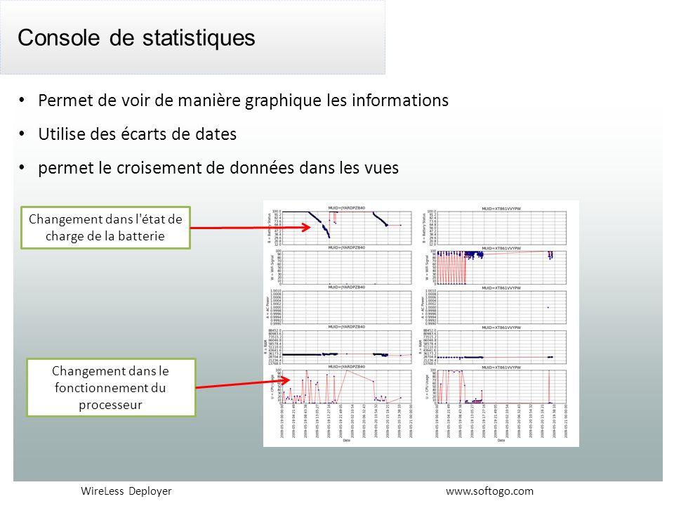 Console de statistiques