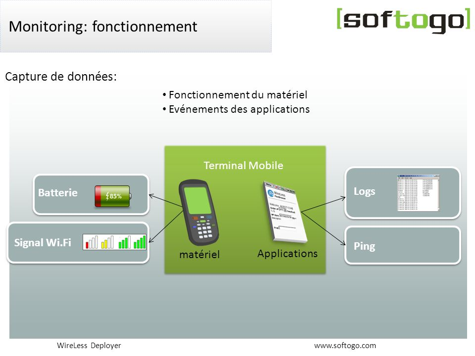 Monitoring: fonctionnement