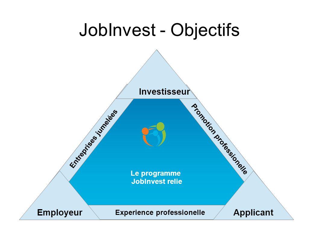 JobInvest - Objectifs Investisseur Employeur Applicant