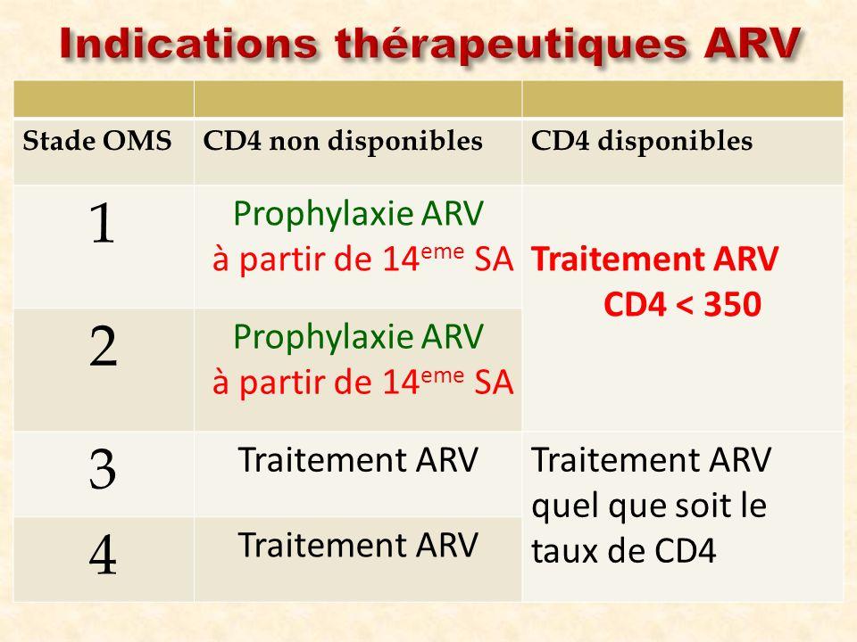 Indications thérapeutiques ARV