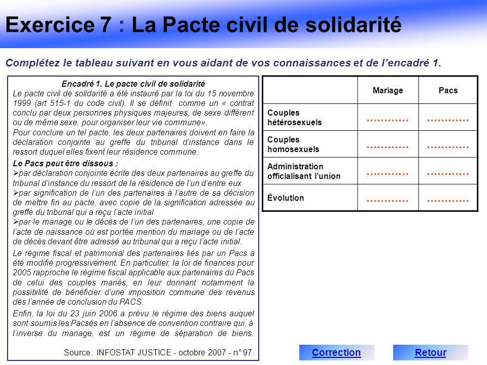 Encadré 1. Le pacte civil de solidarité