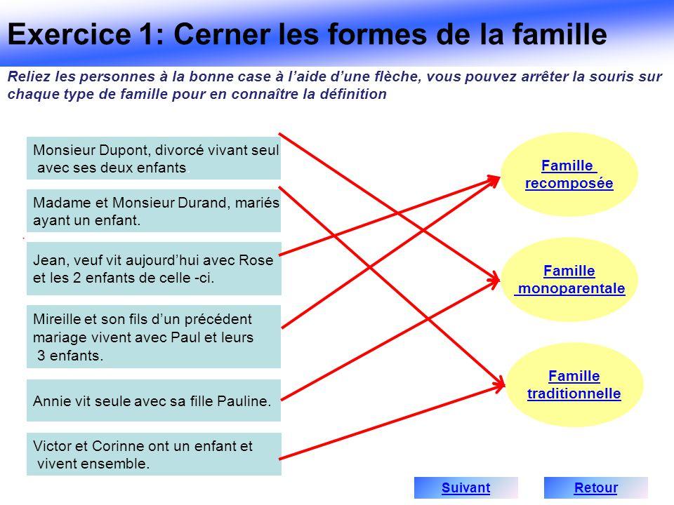 Exercice 1: Cerner les formes de la famille