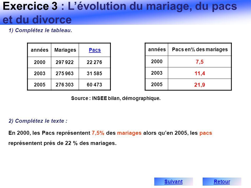 Source : INSEE bilan, démographique.