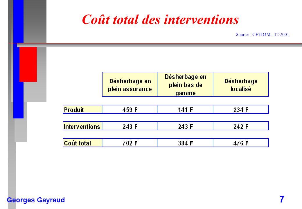 Coût total des interventions