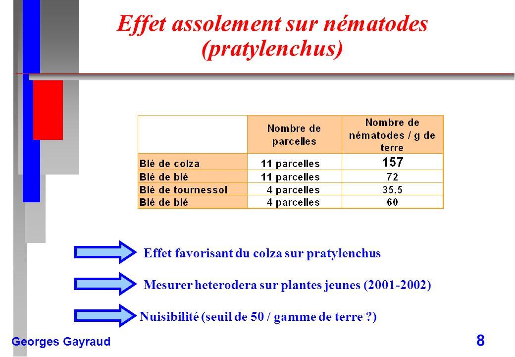 Effet assolement sur nématodes (pratylenchus)