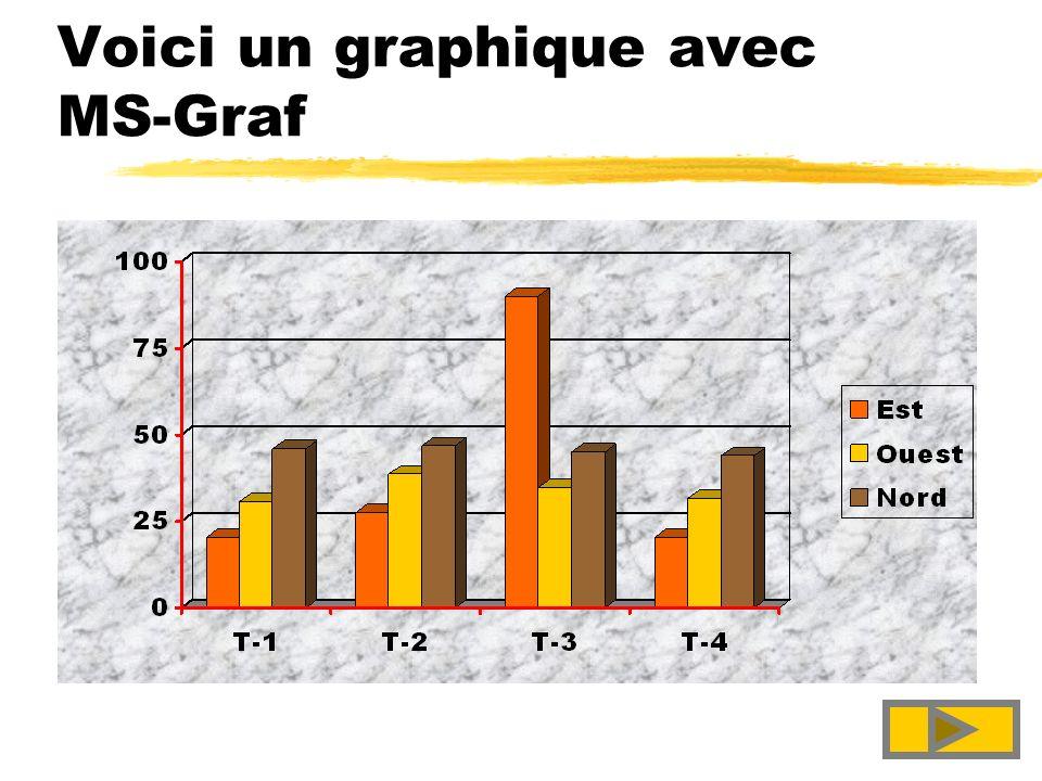Voici un graphique avec MS-Graf