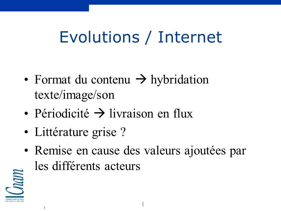 Evolutions / Internet Format du contenu  hybridation texte/image/son