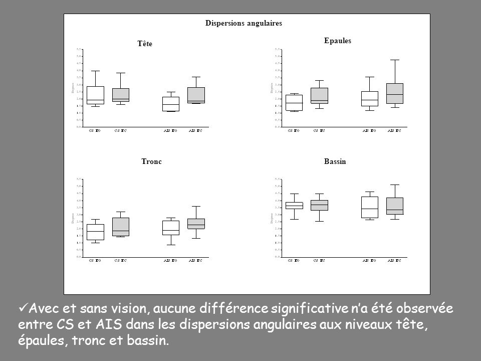 Dispersions angulaires