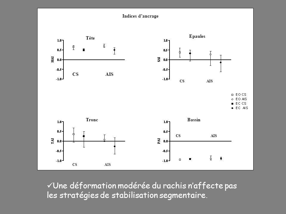 Indices d'ancrage Tête. Epaules. Tronc. Bassin. CS AIS. CS AIS.