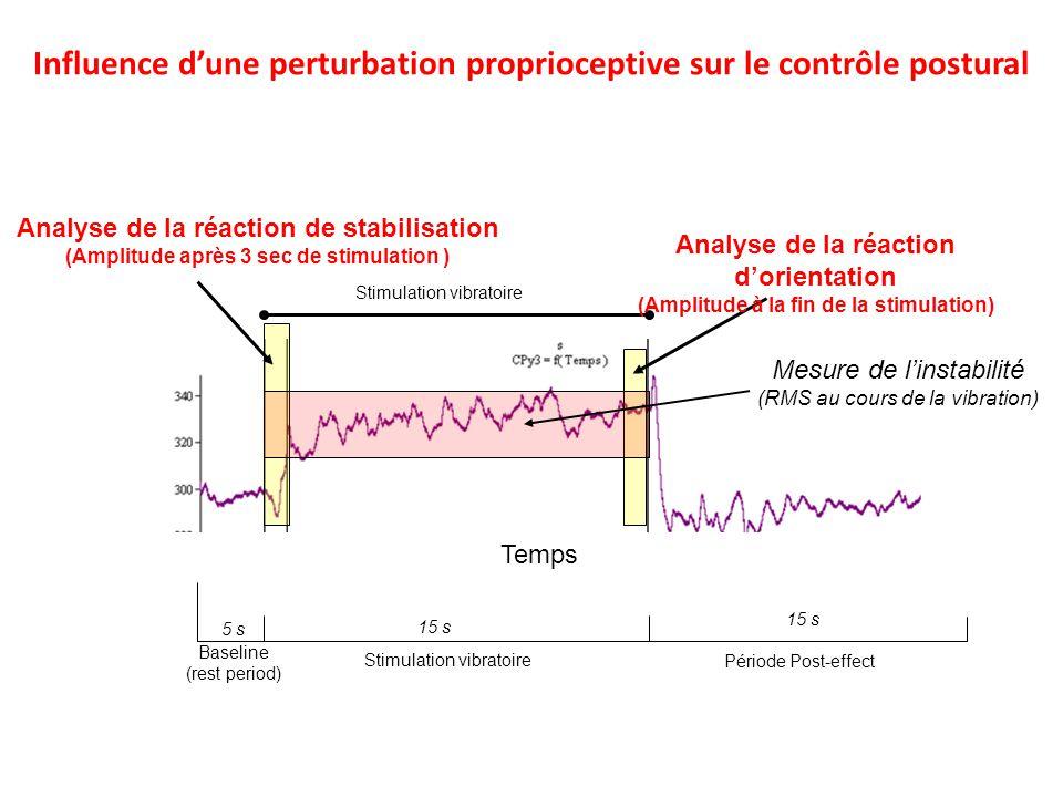 Influence d'une perturbation proprioceptive sur le contrôle postural