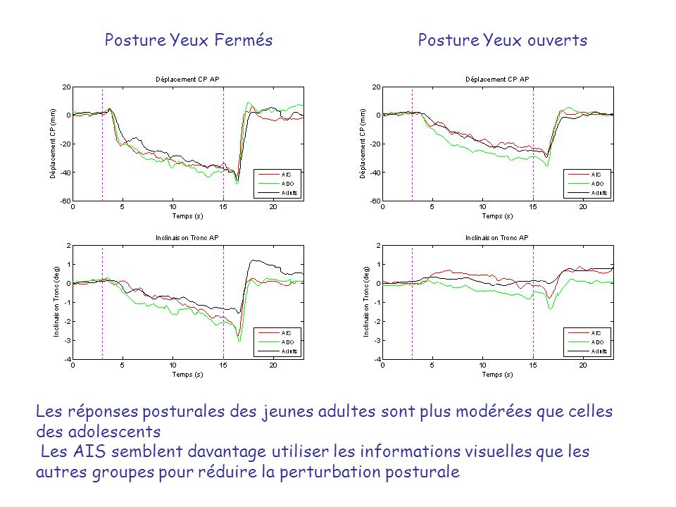 Posture Yeux Fermés Posture Yeux ouverts. Les réponses posturales des jeunes adultes sont plus modérées que celles des adolescents.