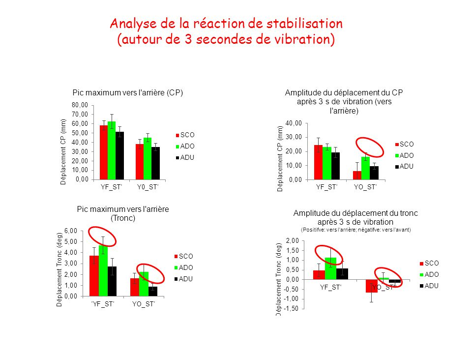 Analyse de la réaction de stabilisation
