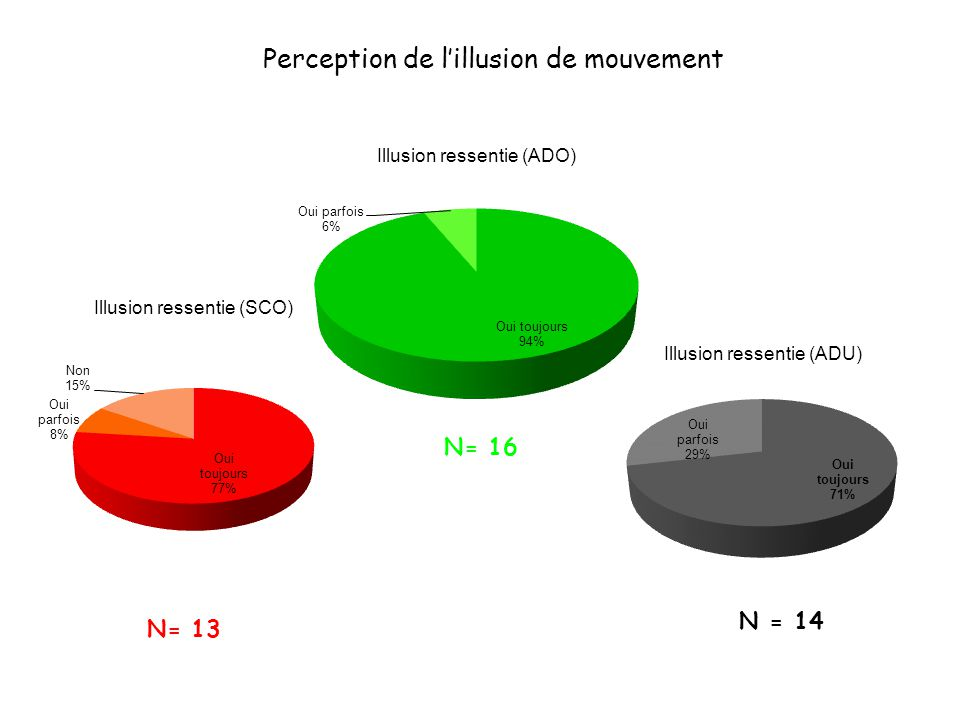 Perception de l'illusion de mouvement