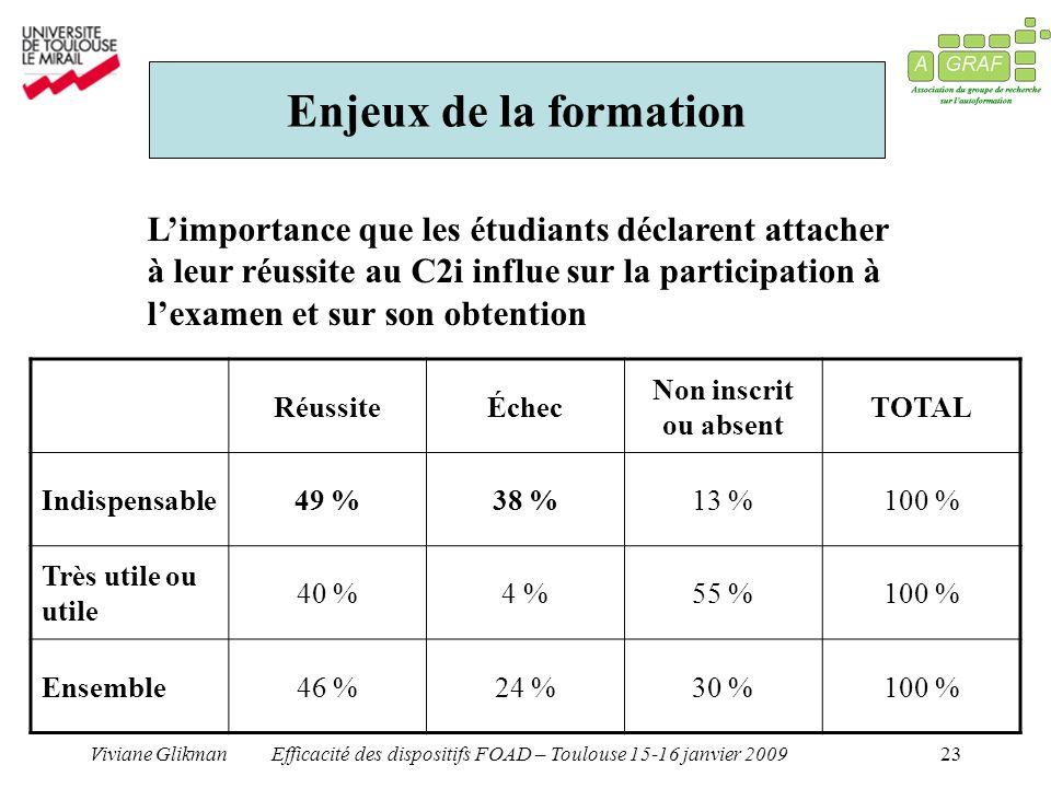 Efficacité des dispositifs FOAD – Toulouse 15-16 janvier 2009