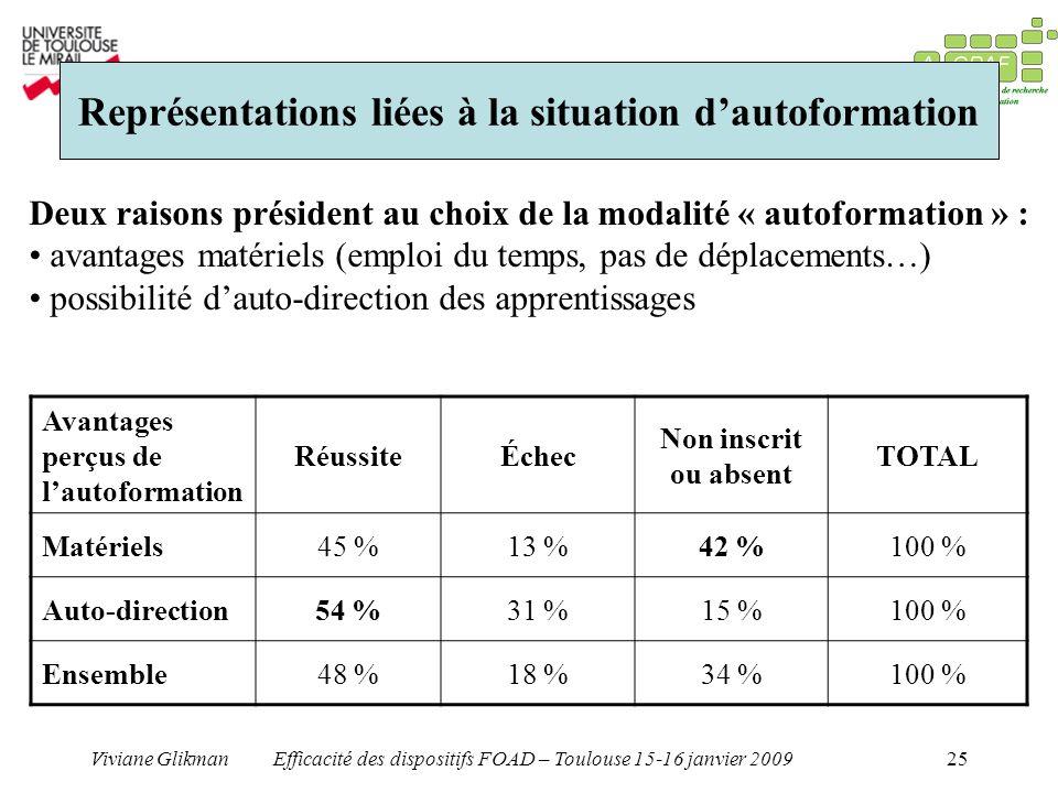 Représentations liées à la situation d'autoformation