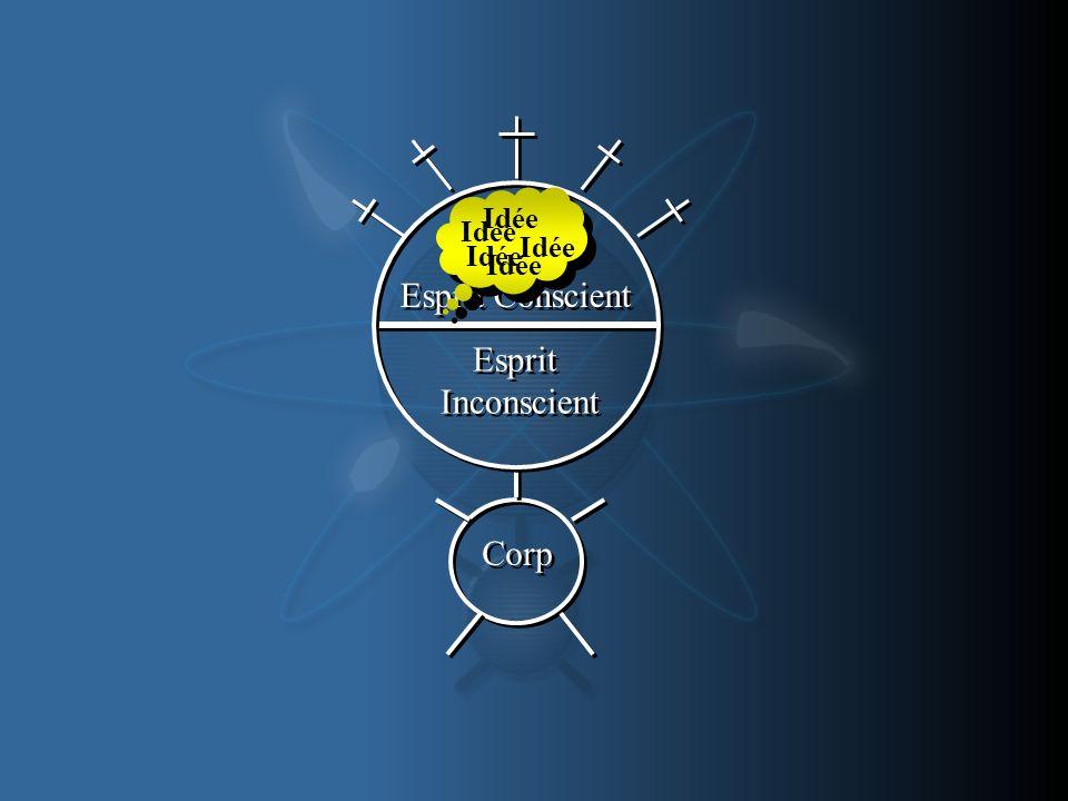 Idée Idée Idée Idée Idée Esprit Conscient Esprit Inconscient Corp