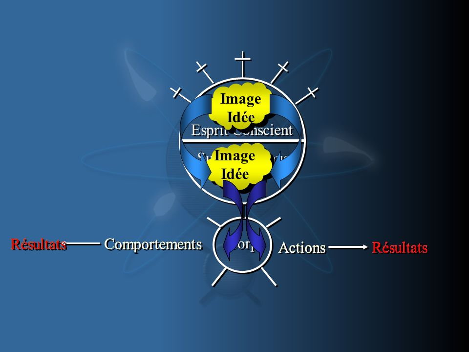 Image Idée. Esprit Conscient. Sub-Conscious. Mind. Image. Idée. Comportements. Résultats. Comportements.