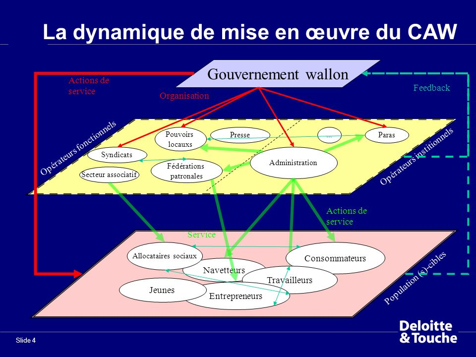 La dynamique de mise en œuvre du CAW