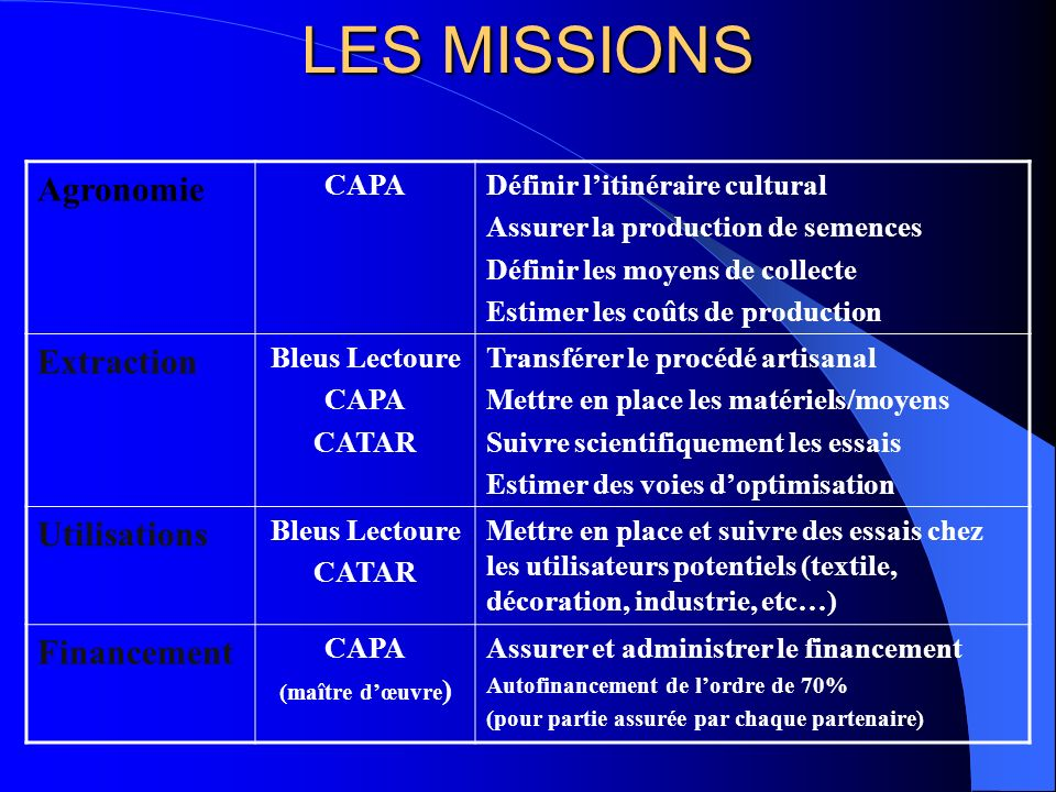 LES MISSIONS Agronomie Extraction Utilisations Financement CAPA