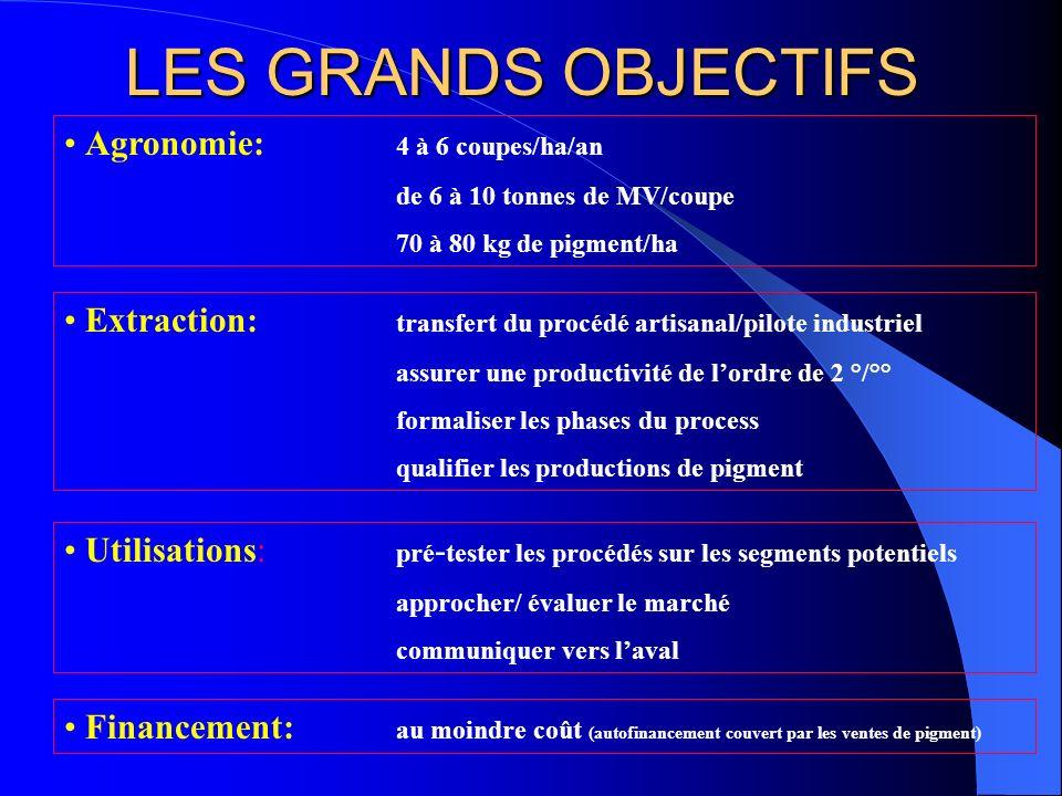 LES GRANDS OBJECTIFS Agronomie: 4 à 6 coupes/ha/an