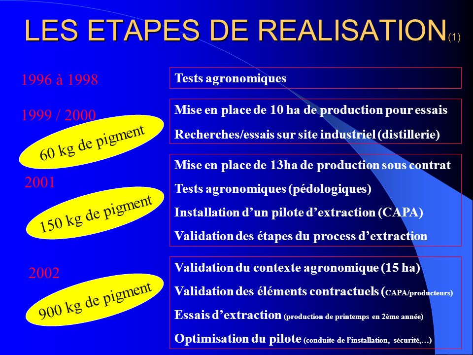 LES ETAPES DE REALISATION(1)