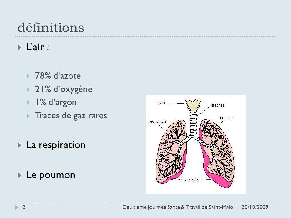 définitions L'air : La respiration Le poumon 78% d'azote 21% d'oxygène