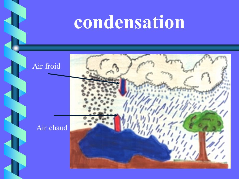 condensation Air froid Air chaud