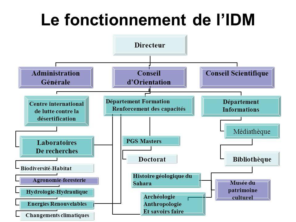 Le fonctionnement de l'IDM