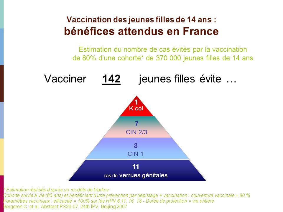 Vaccination des jeunes filles de 14 ans : bénéfices attendus en France