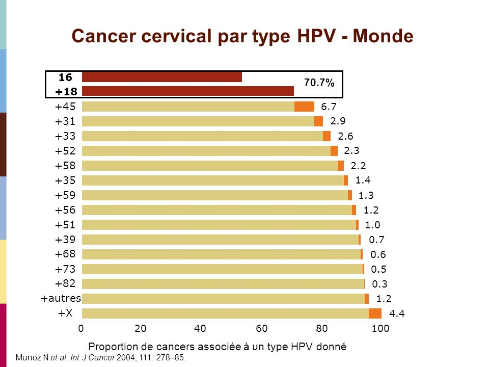 Cancer cervical par type HPV - Monde