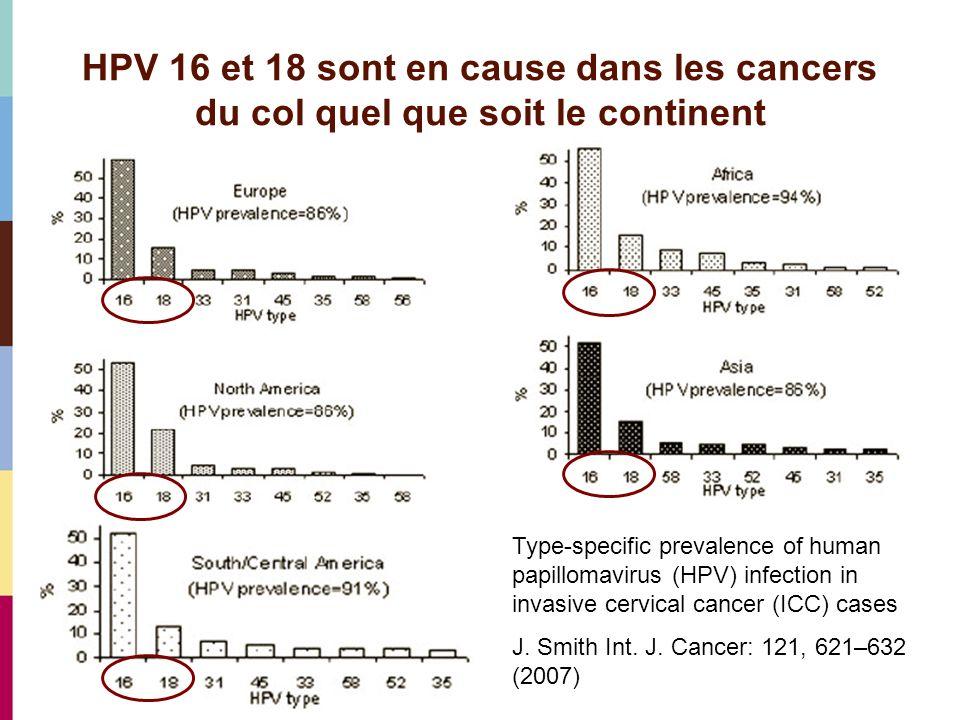 HPV 16 et 18 sont en cause dans les cancers du col quel que soit le continent