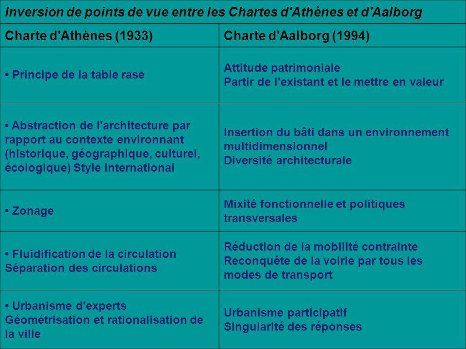 Inversion de points de vue entre les Chartes d Athènes et d Aalborg
