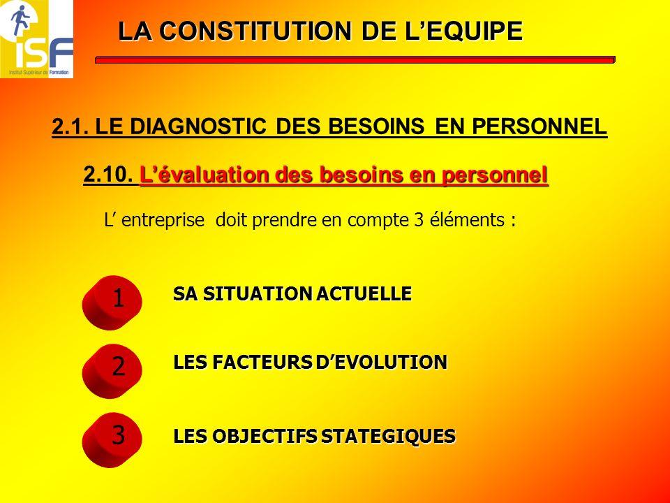 LA CONSTITUTION DE L'EQUIPE