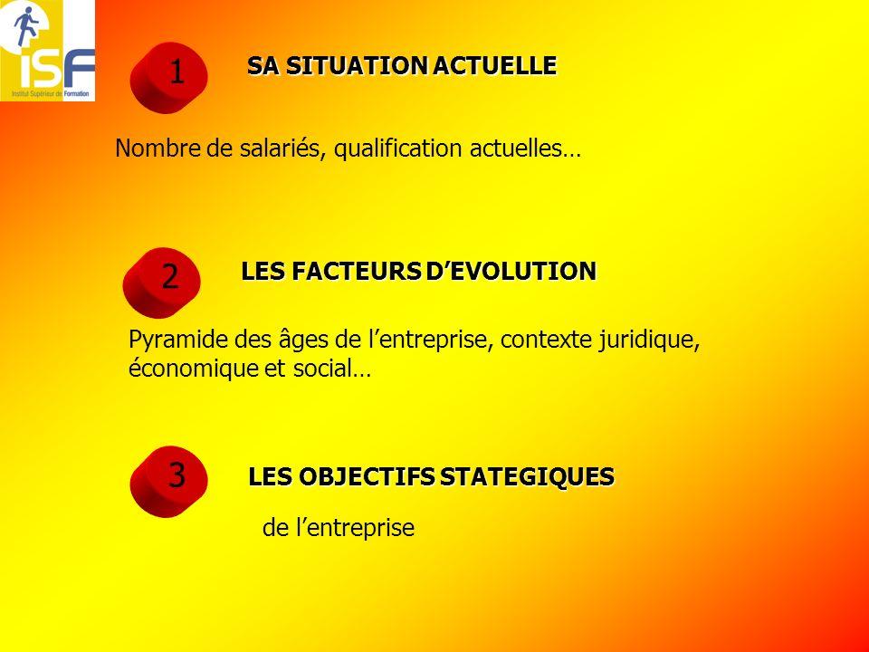 1 SA SITUATION ACTUELLE. Nombre de salariés, qualification actuelles… 2. LES FACTEURS D'EVOLUTION.