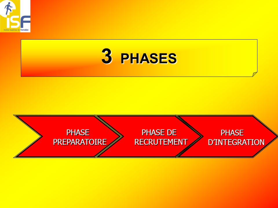 3 PHASES PHASE PREPARATOIRE PHASE DE RECRUTEMENT PHASE D'INTEGRATION