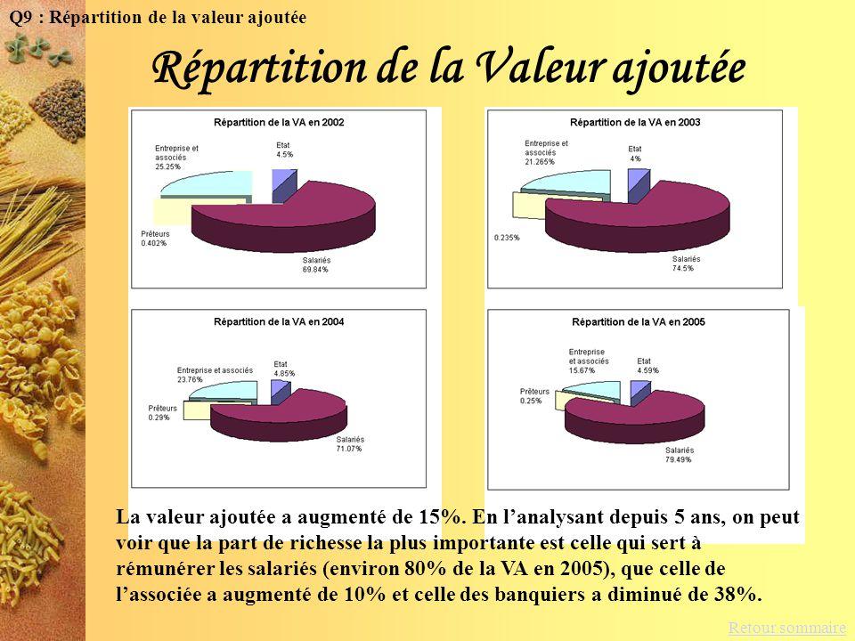 Répartition de la Valeur ajoutée