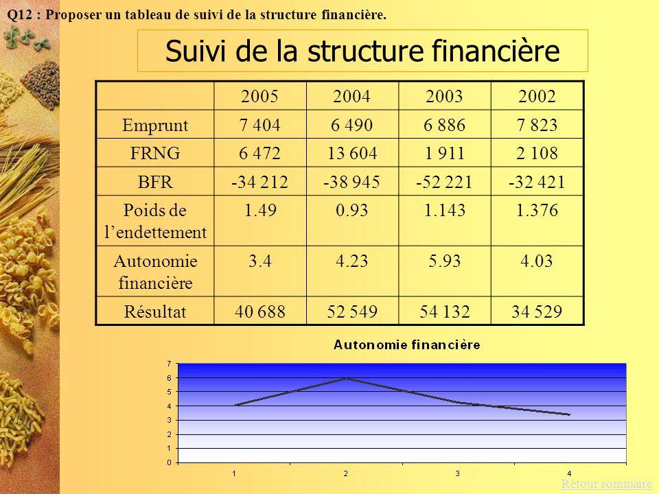 Suivi de la structure financière