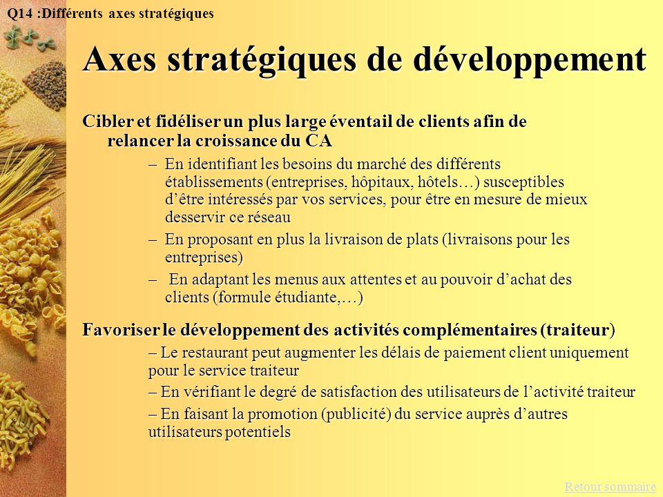 Axes stratégiques de développement