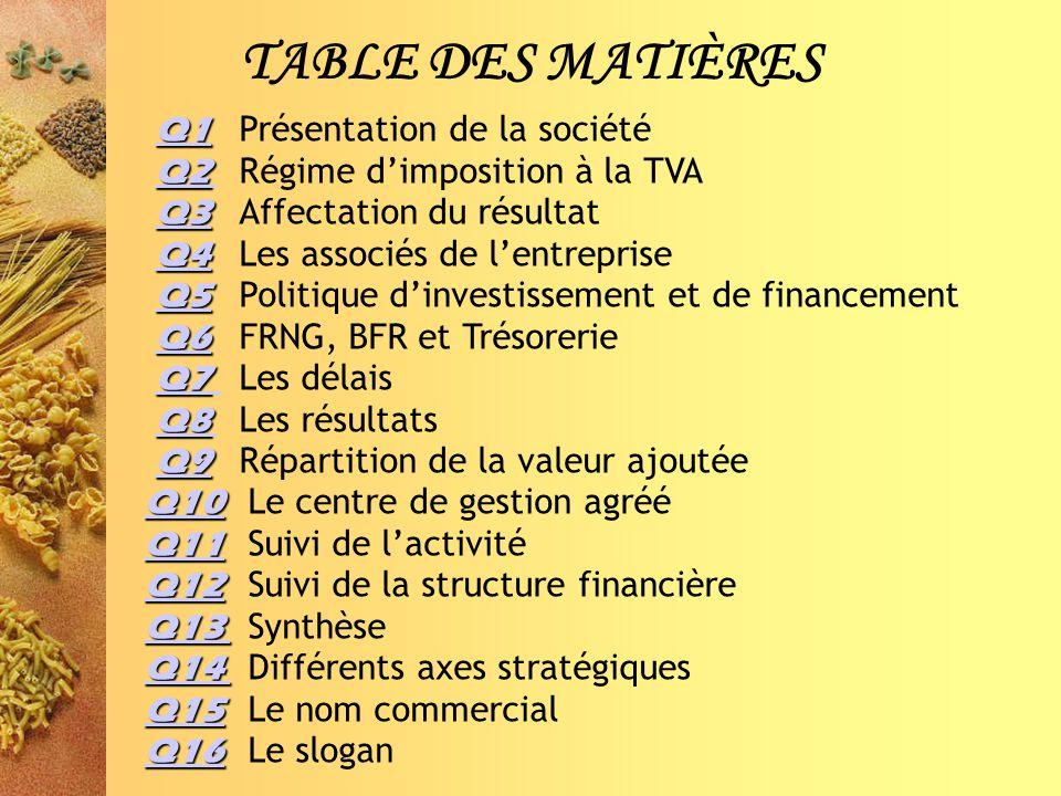 TABLE DES MATIÈRES Q1 Présentation de la société